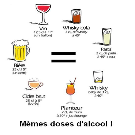 Equivalent d'une même dose d'alcool